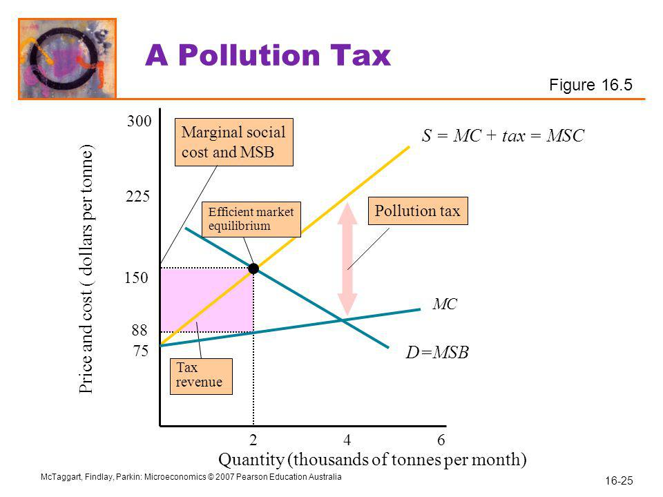 Price and cost ( dollars per tonne)