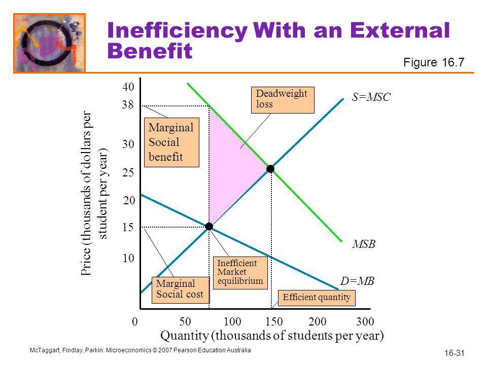Inefficiency With an External Benefit