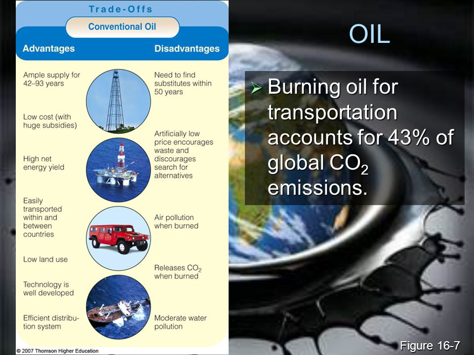 OIL Burning oil for transportation accounts for 43% of global CO2 emissions. Figure 16-7