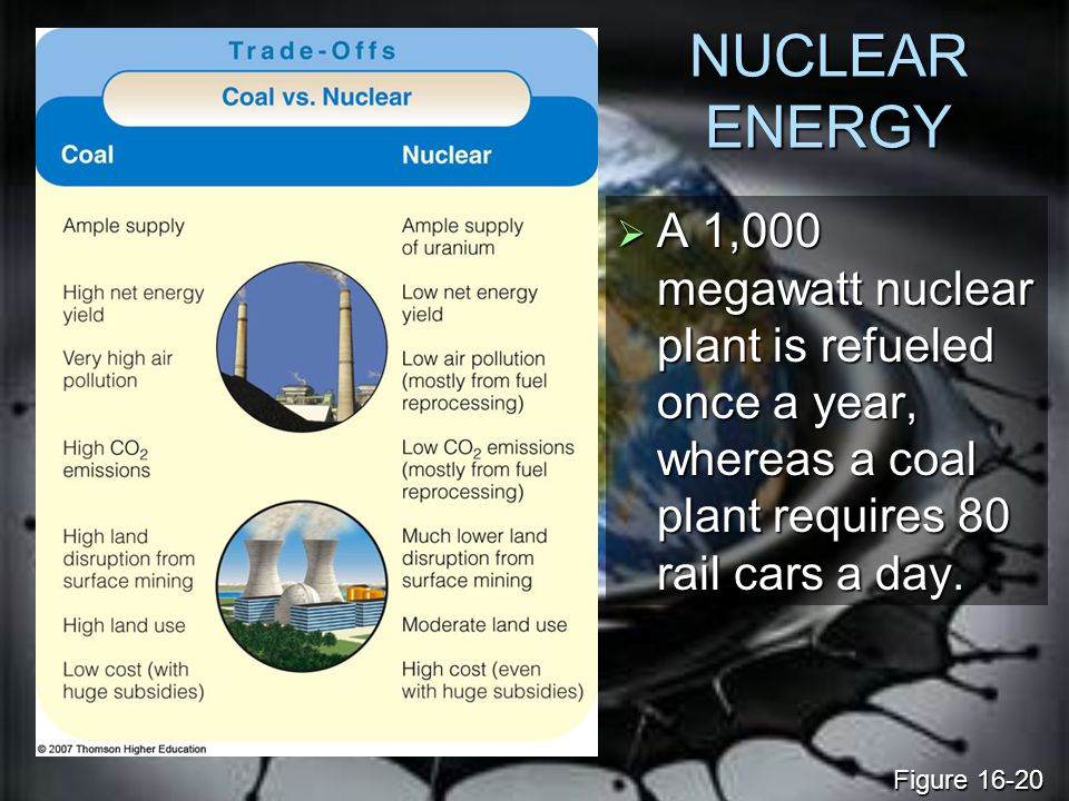 NUCLEAR ENERGY A 1,000 megawatt nuclear plant is refueled once a year, whereas a coal plant requires 80 rail cars a day.