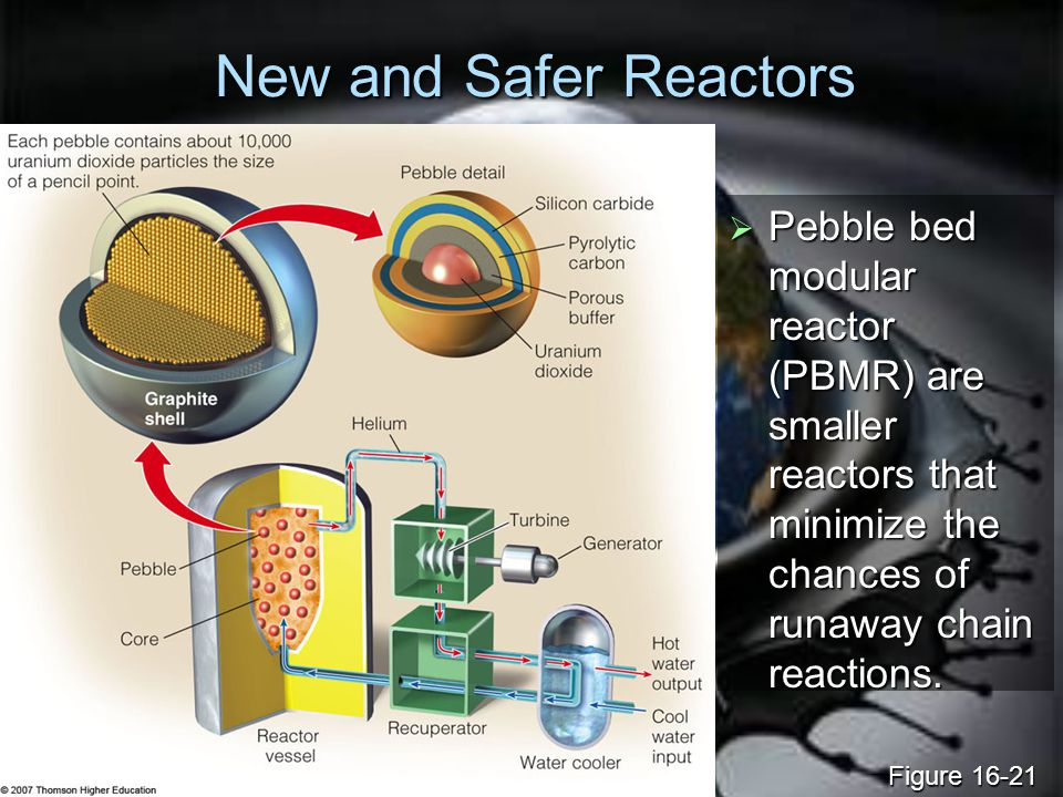 New and Safer Reactors Pebble bed modular reactor (PBMR) are smaller reactors that minimize the chances of runaway chain reactions.
