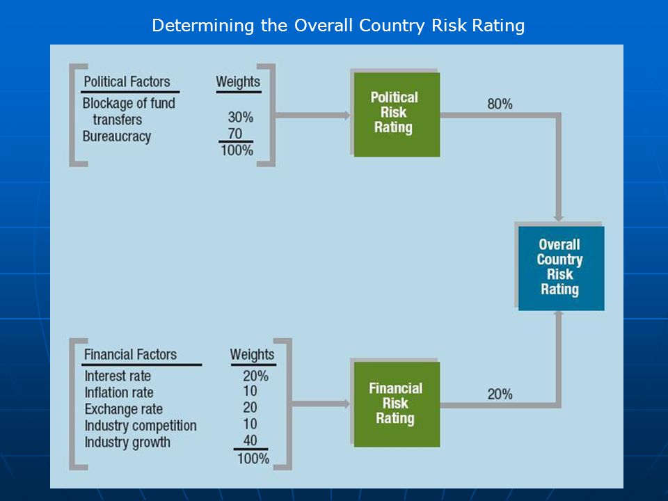 Determining the Overall Country Risk Rating