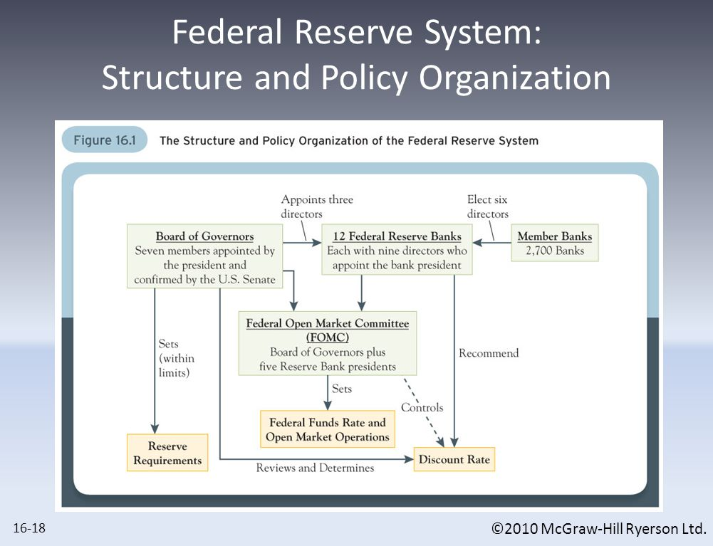 The Federal Reserve System: What the Reserve Banks Do