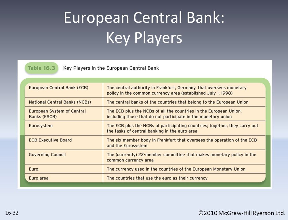 The European System of Central Banks