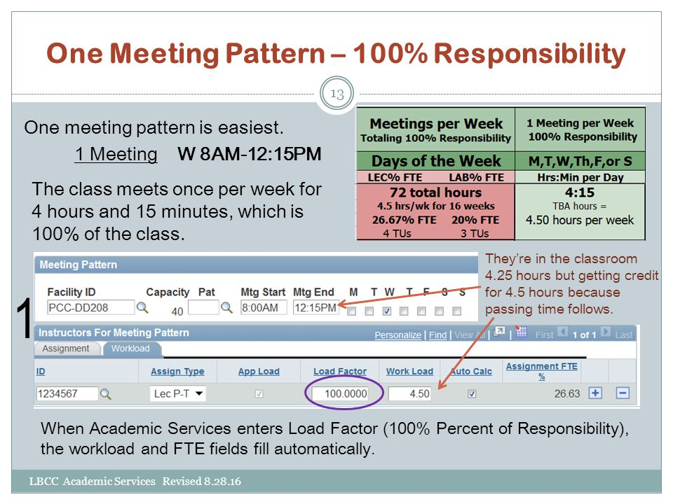 One Meeting Pattern – 100% Responsibility