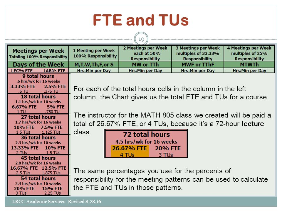 FTE and TUs