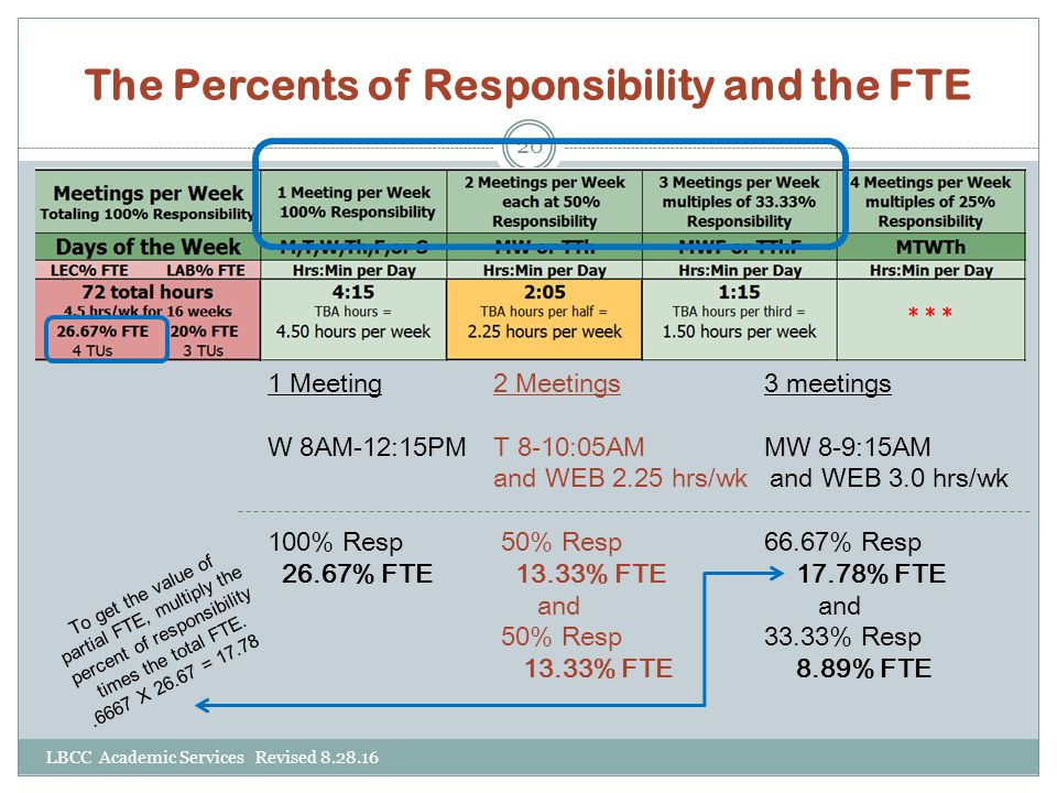The Percents of Responsibility and the FTE