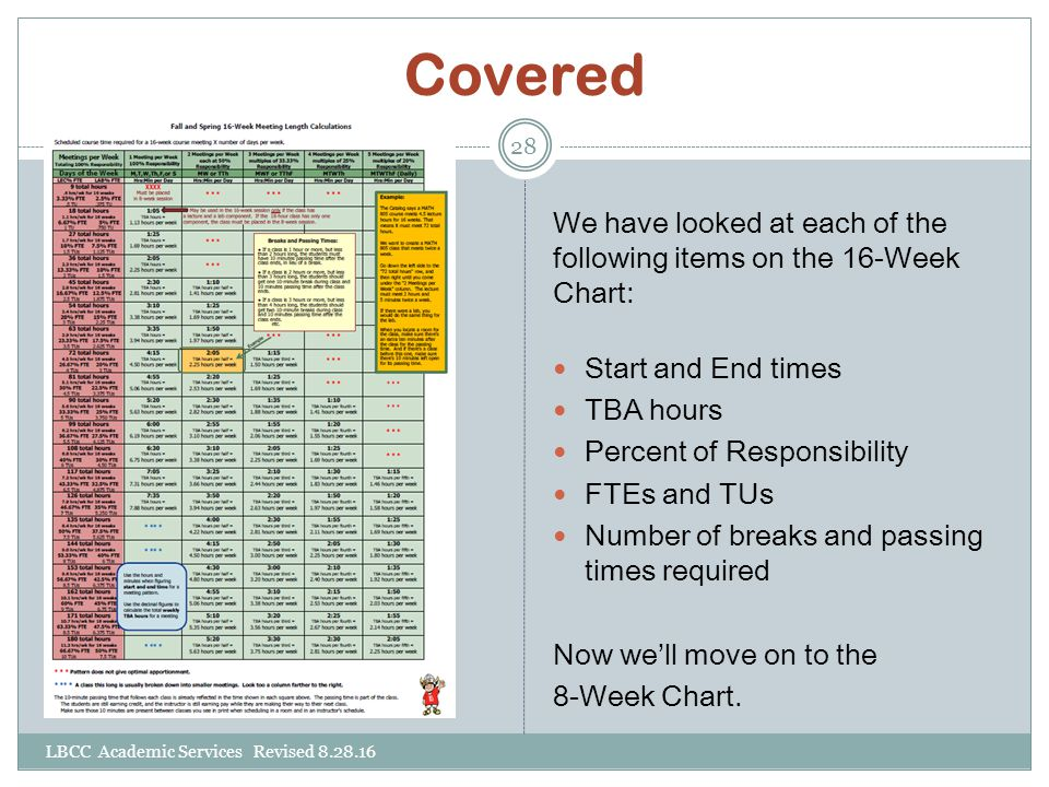 Covered We have looked at each of the following items on the 16-Week Chart: Start and End times. TBA hours.