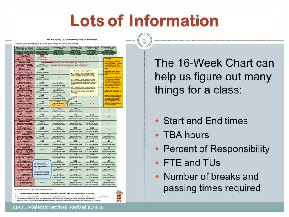 Lots of Information The 16-Week Chart can help us figure out many things for a class: Start and End times.