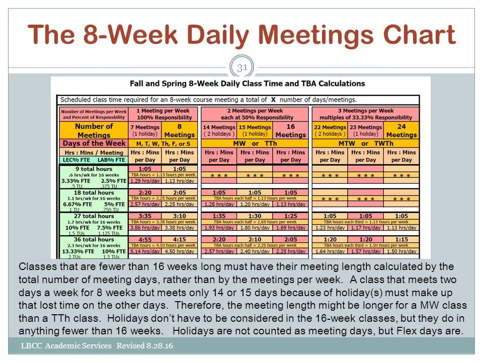 The 8-Week Daily Meetings Chart