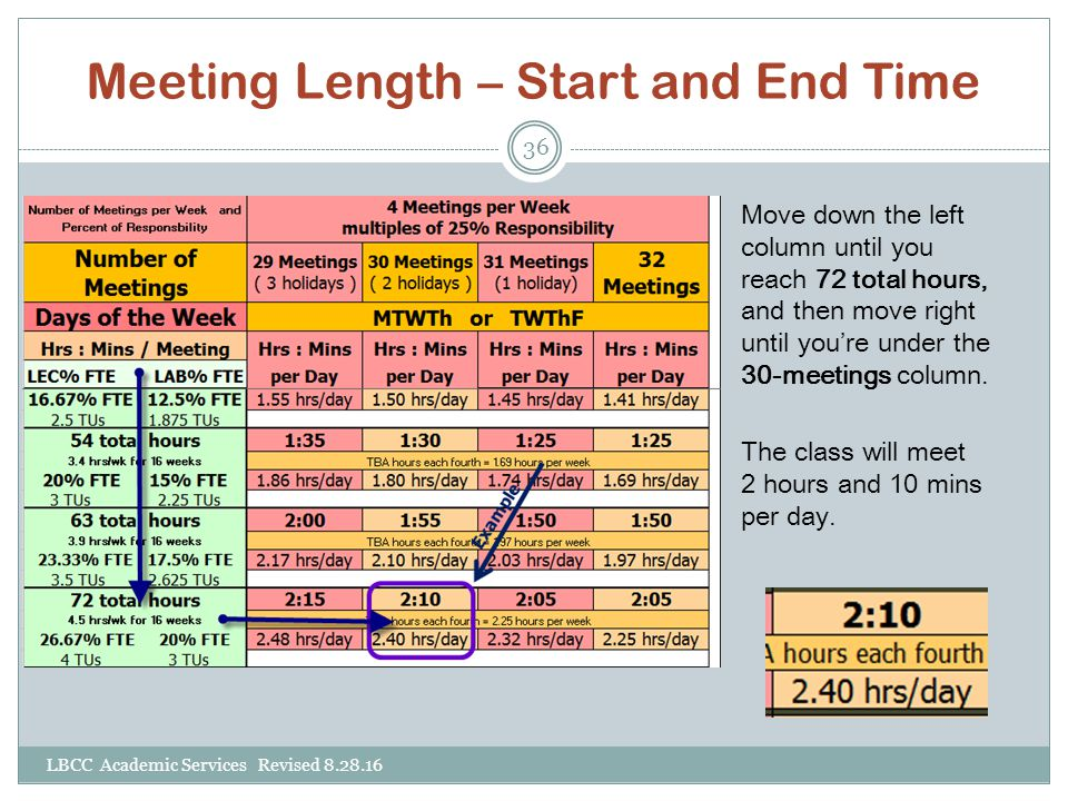 Meeting Length – Start and End Time