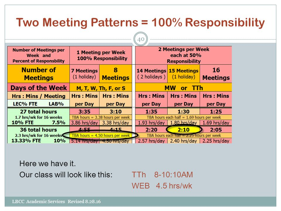 Two Meeting Patterns = 100% Responsibility