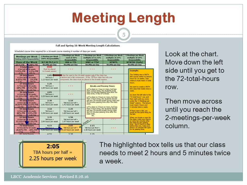 Meeting Length