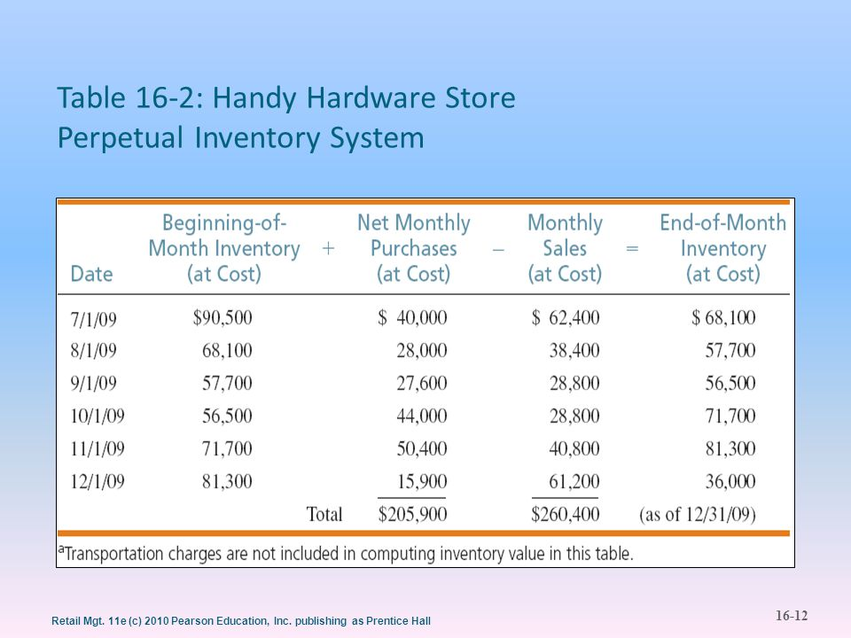 Table 16-2: Handy Hardware Store Perpetual Inventory System