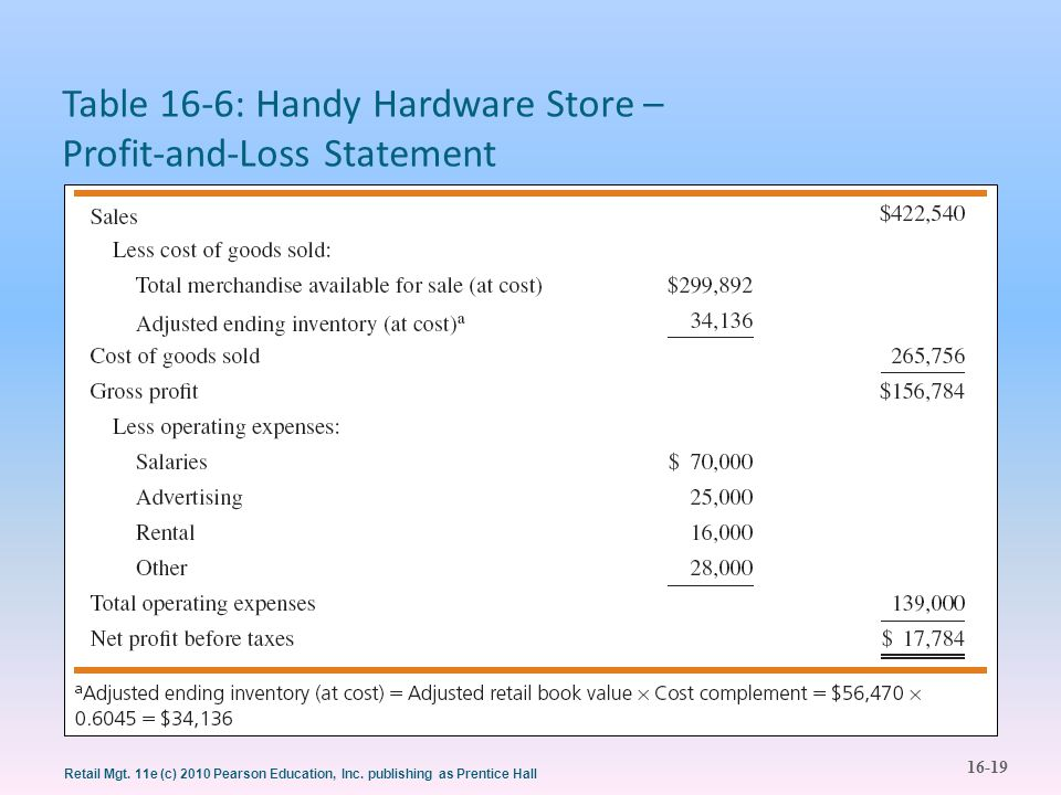 Table 16-6: Handy Hardware Store – Profit-and-Loss Statement