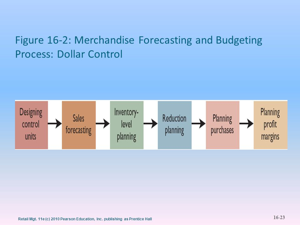 Figure 16-2: Merchandise Forecasting and Budgeting Process: Dollar Control