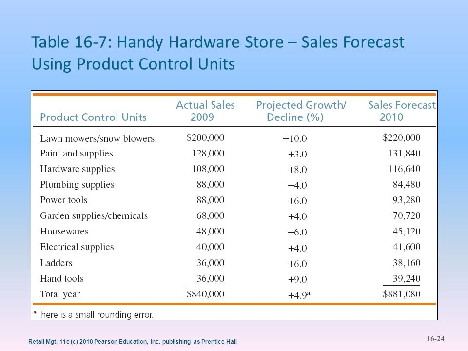 Table 16-7: Handy Hardware Store – Sales Forecast Using Product Control Units