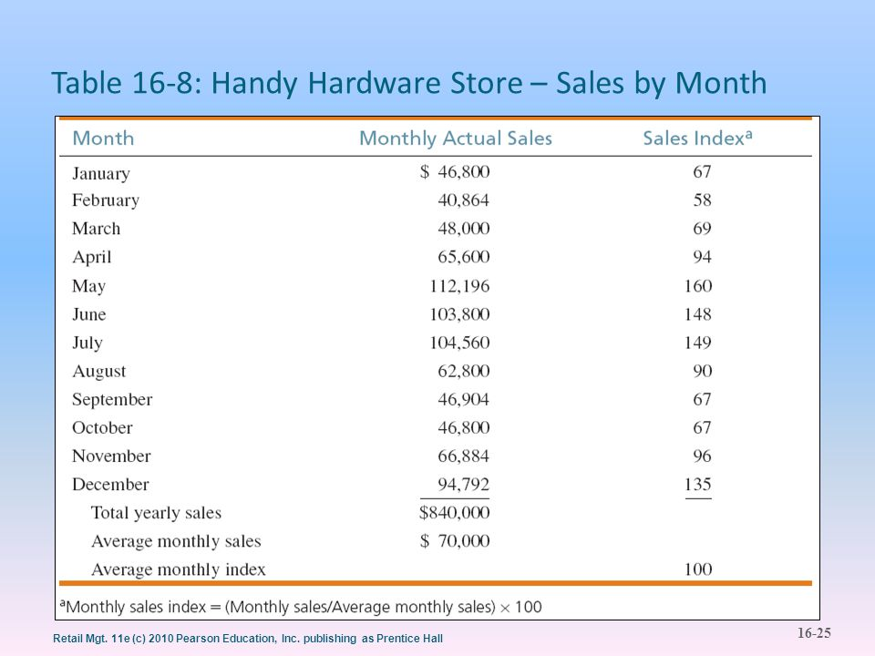 Table 16-8: Handy Hardware Store – Sales by Month