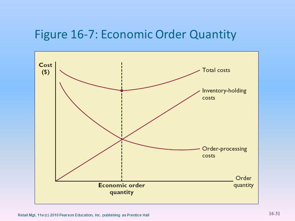 Figure 16-7: Economic Order Quantity