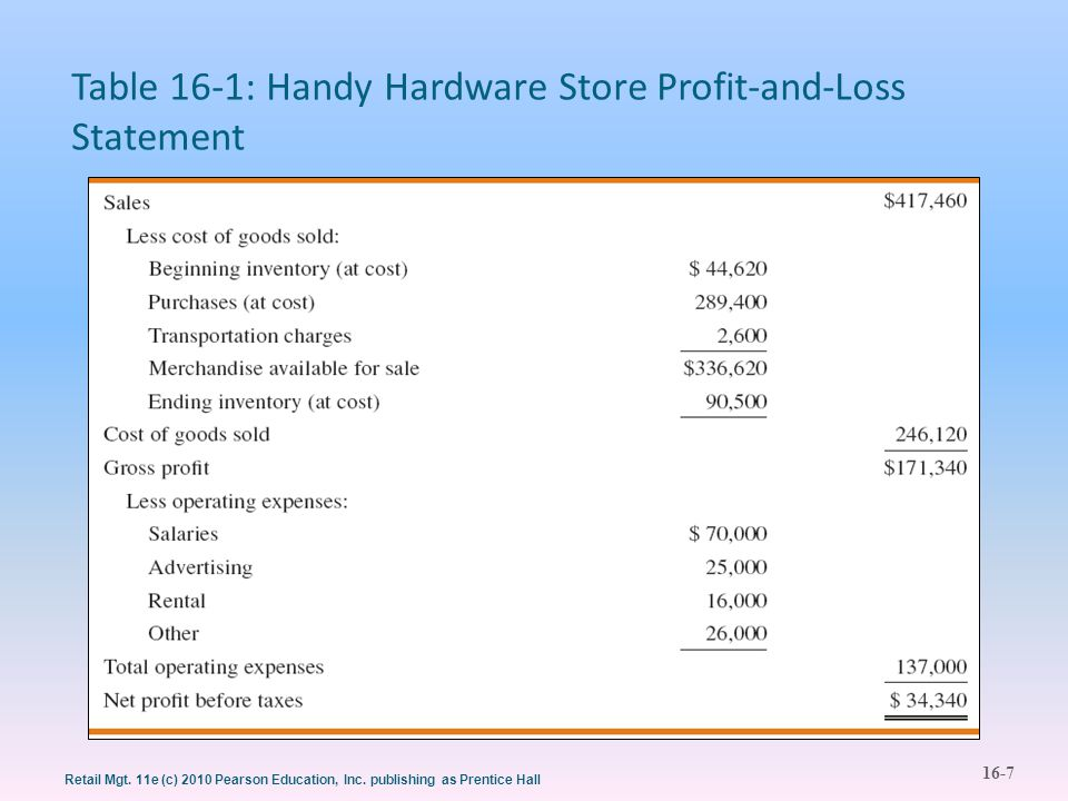 Table 16-1: Handy Hardware Store Profit-and-Loss Statement