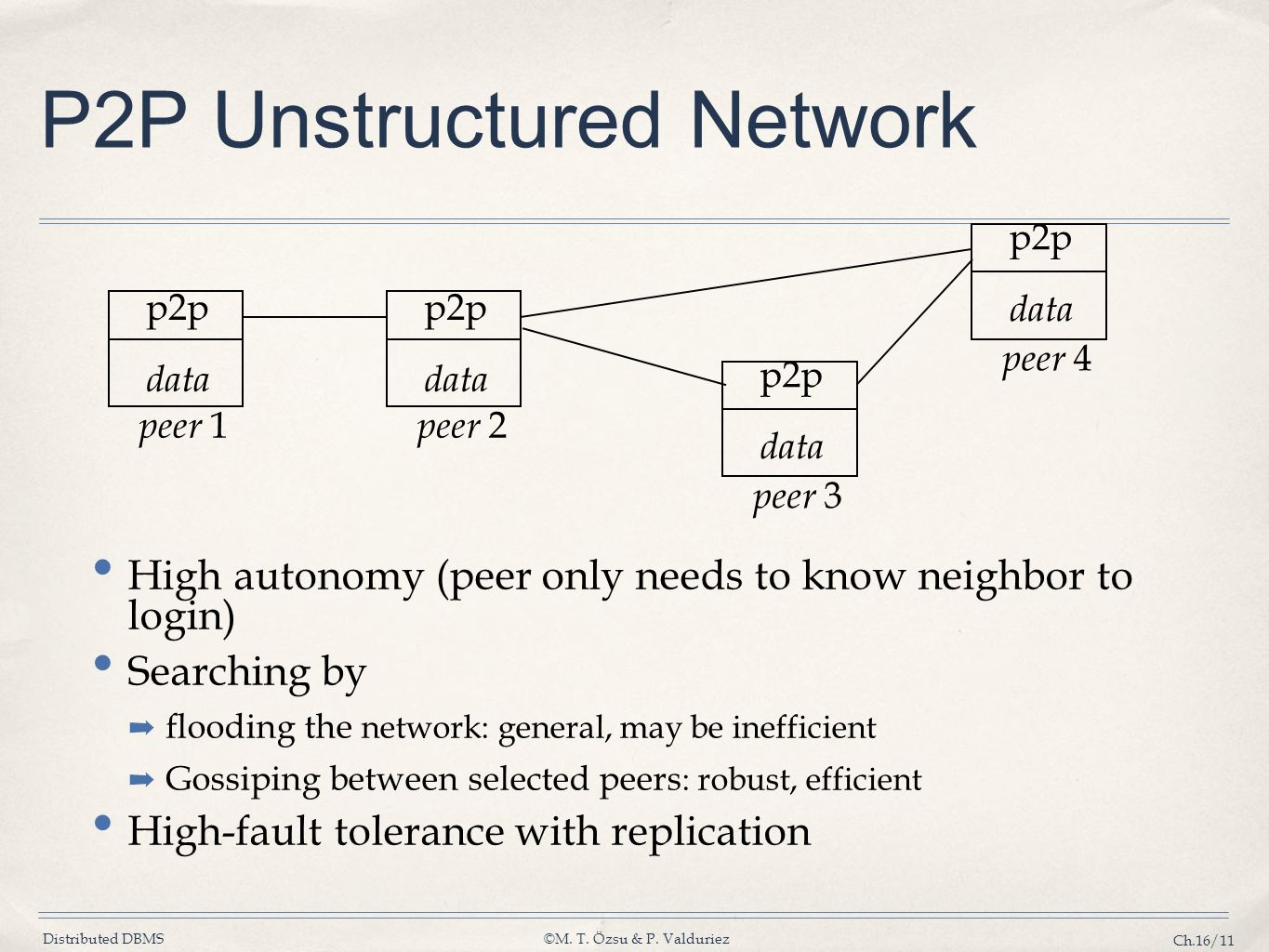 P2P Unstructured Network