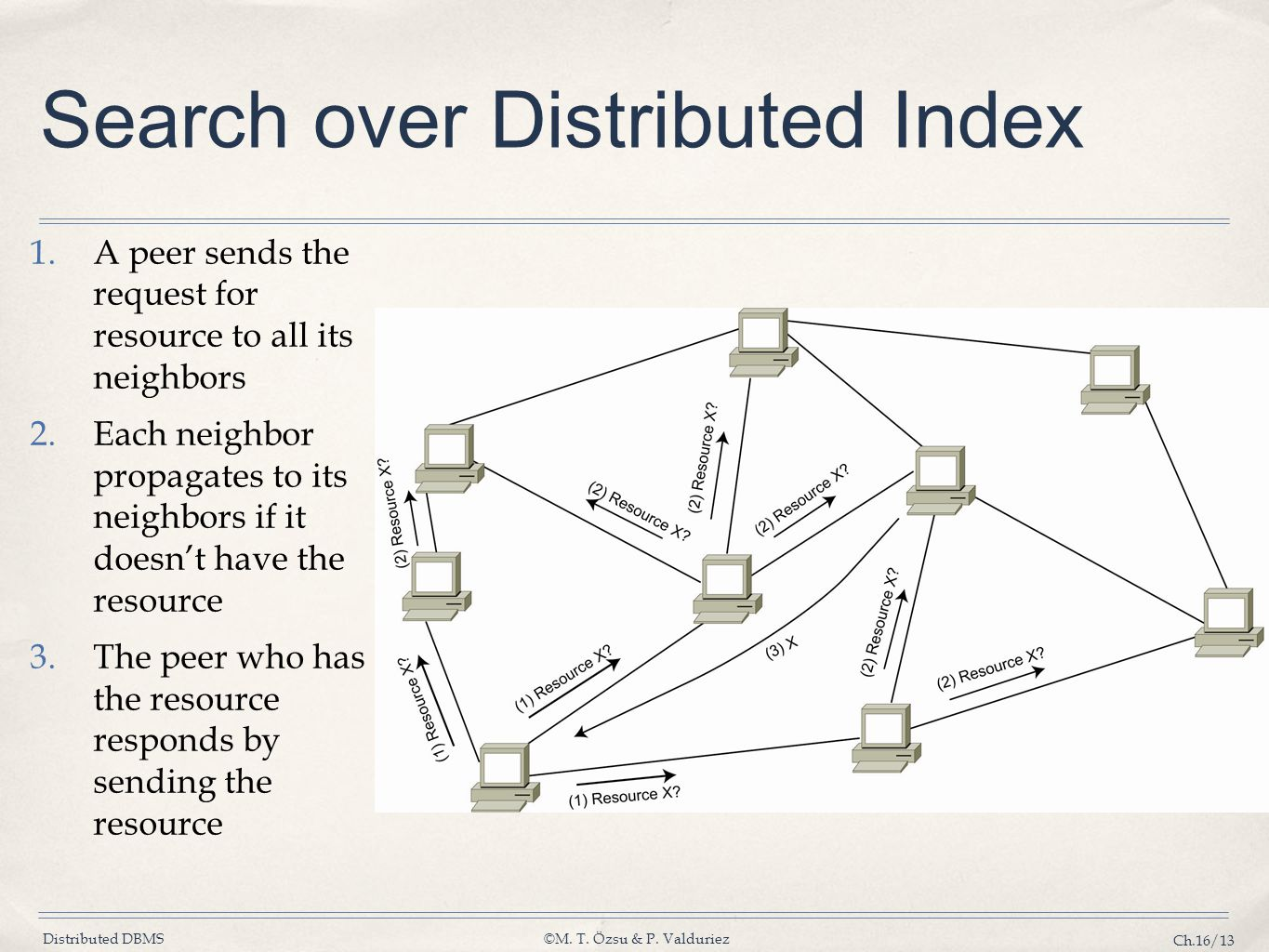 Search over Distributed Index