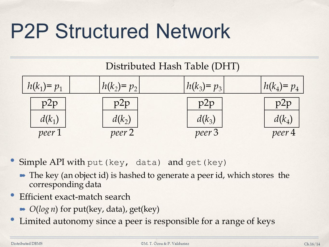 Distributed Hash Table (DHT)
