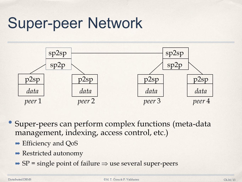 Super-peer Network sp2sp. sp2p. sp2sp. sp2p. p2sp. data. p2sp. data. p2sp. data. p2sp. data.