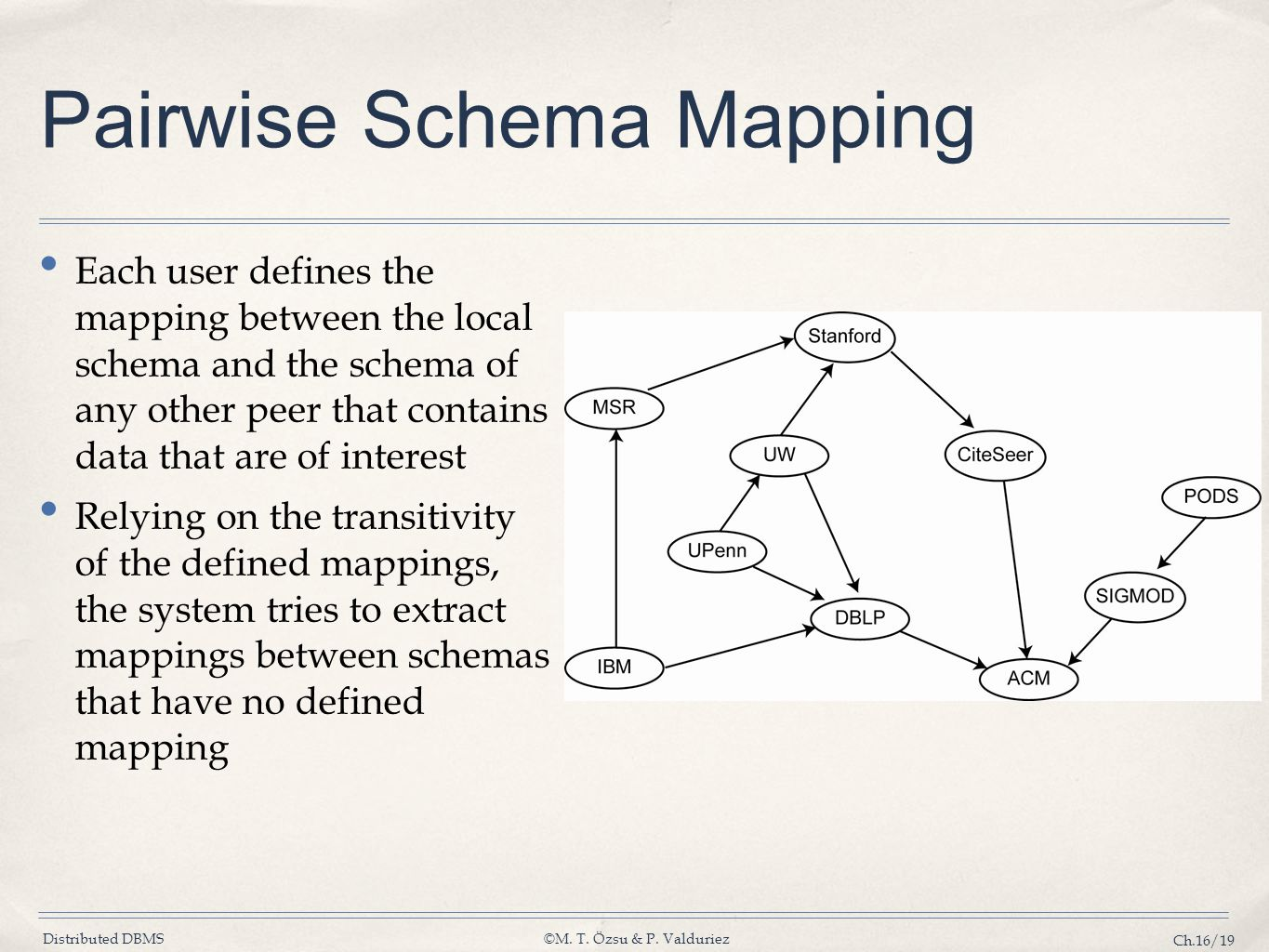 Pairwise Schema Mapping