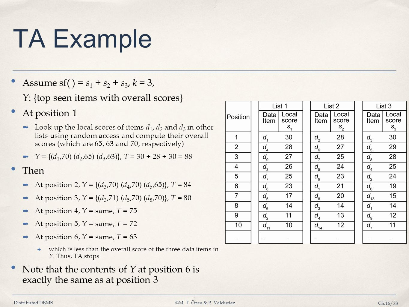 TA Example Assume sf( ) = s1 + s2 + s3, k = 3,