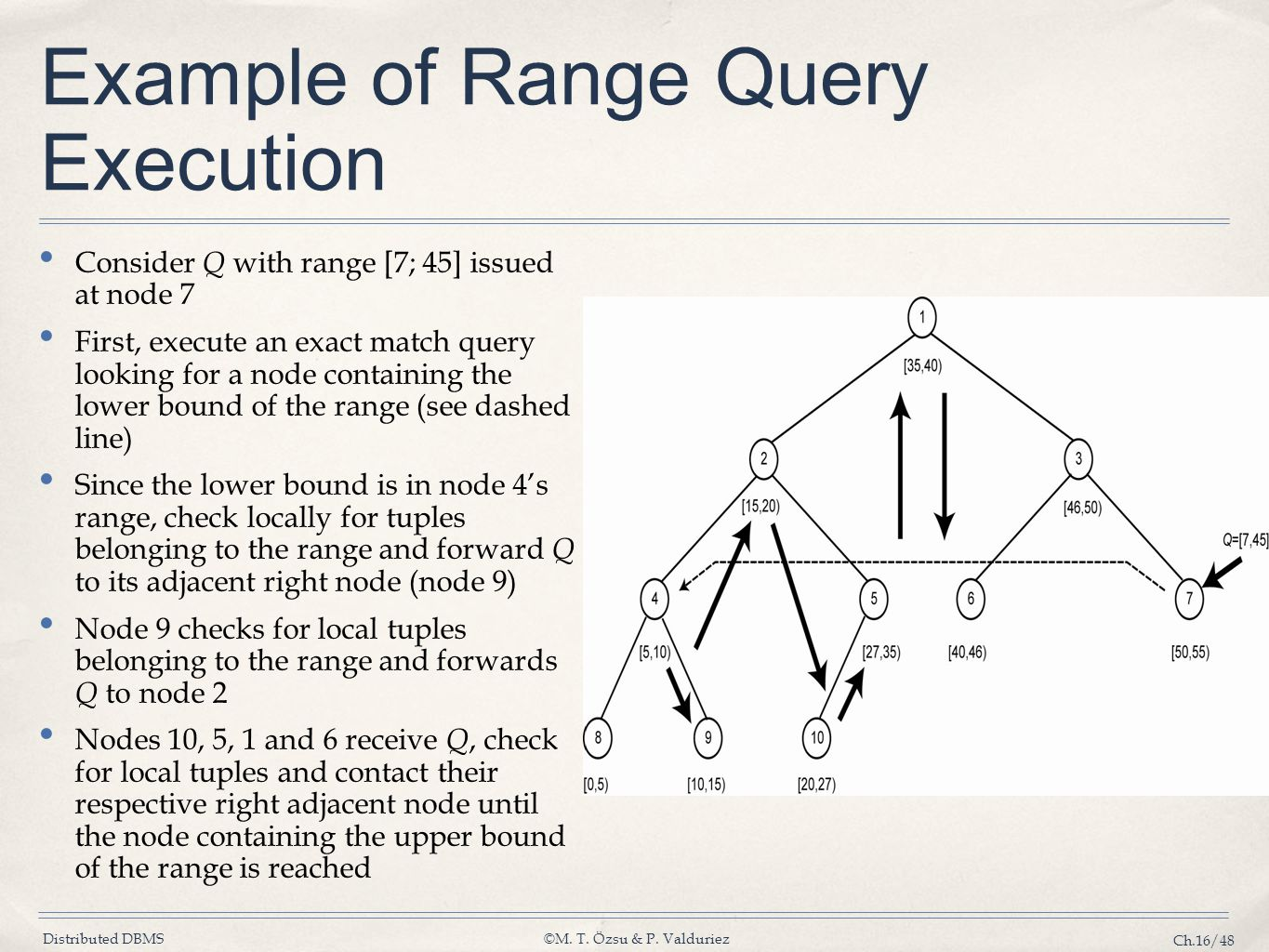 Example of Range Query Execution