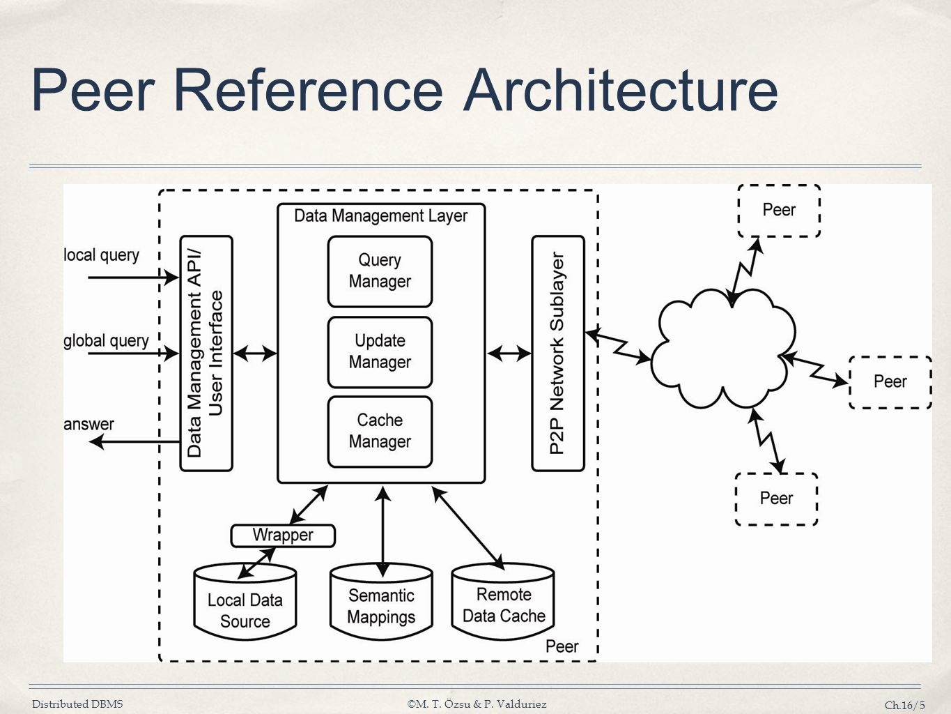 Peer Reference Architecture