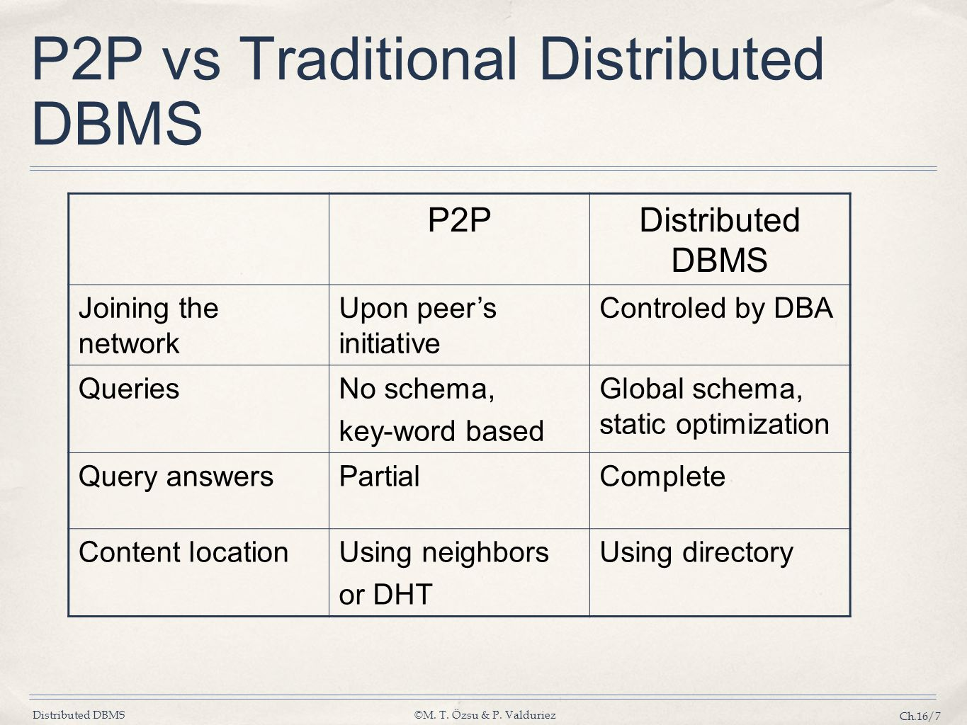 P2P vs Traditional Distributed DBMS