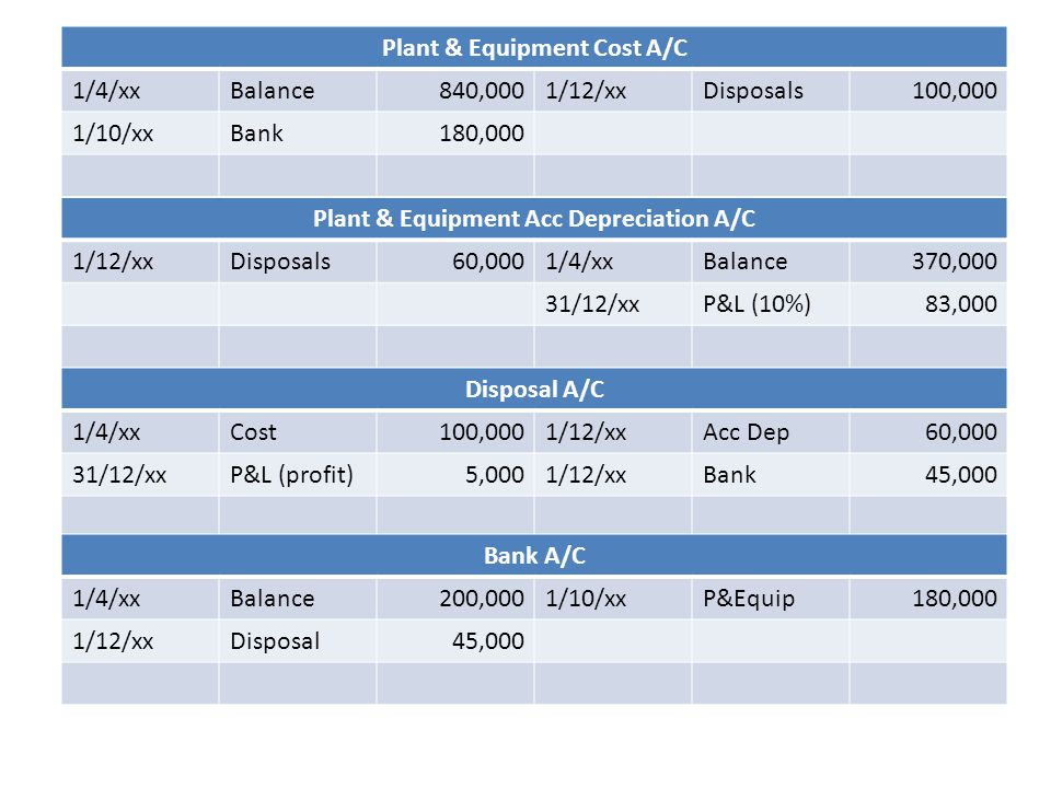 Plant & Equipment Cost A/C Plant & Equipment Acc Depreciation A/C