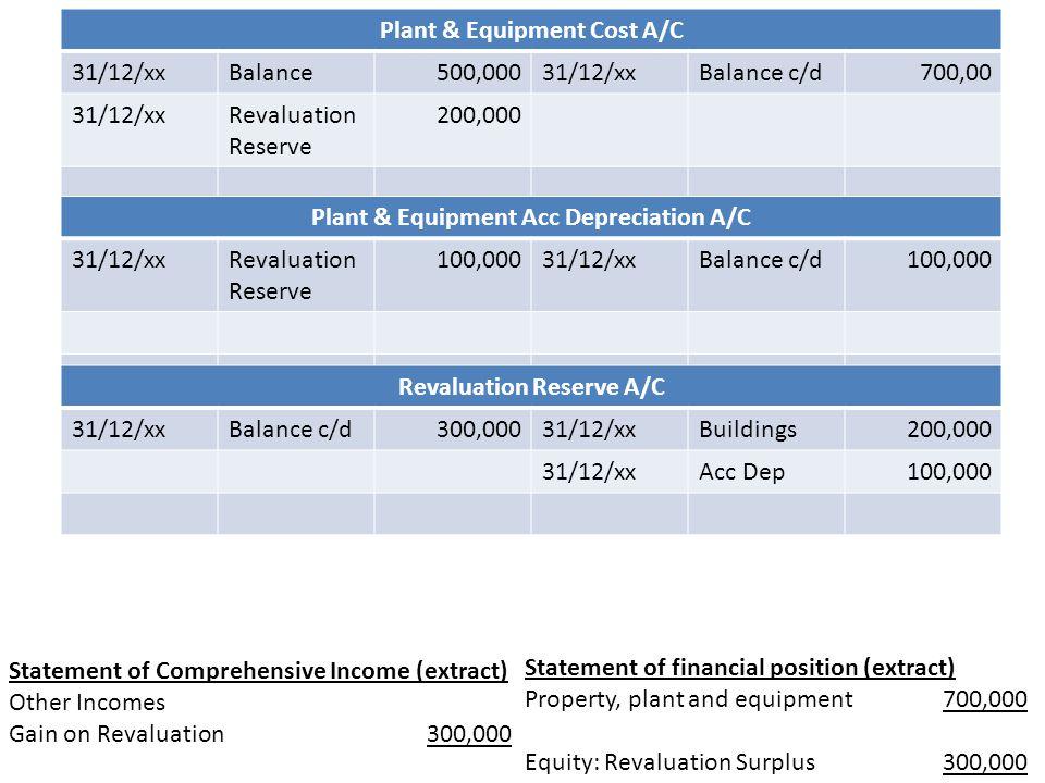 Plant & Equipment Cost A/C 31/12/xx Balance 500,000 Balance c/d 700,00