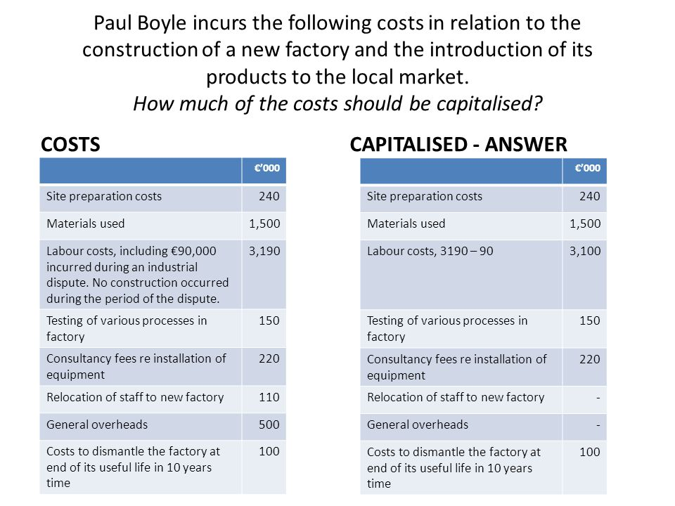 Paul Boyle incurs the following costs in relation to the construction of a new factory and the introduction of its products to the local market. How much of the costs should be capitalised
