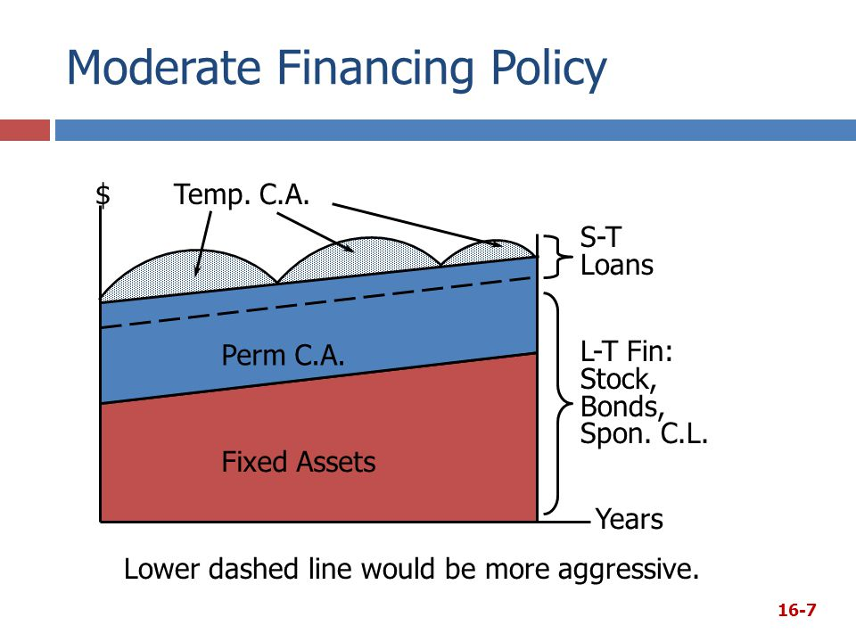 Moderate Financing Policy