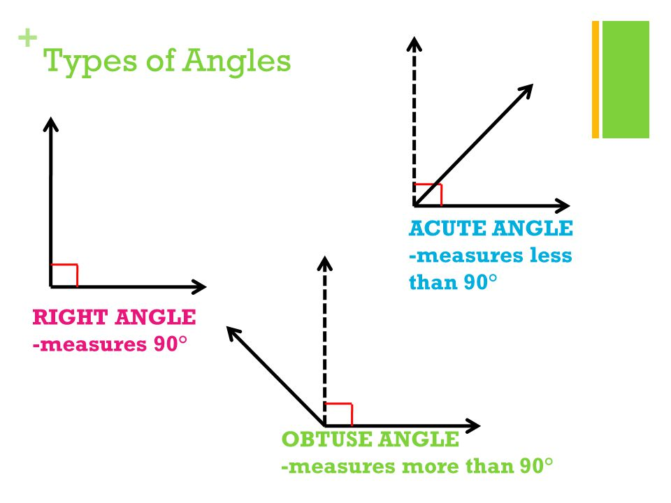 Types of Angles ACUTE ANGLE -measures less than 90° RIGHT ANGLE