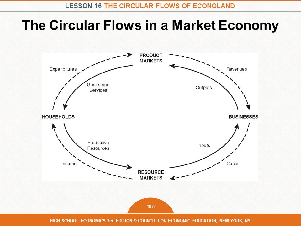 The Circular Flows in a Market Economy