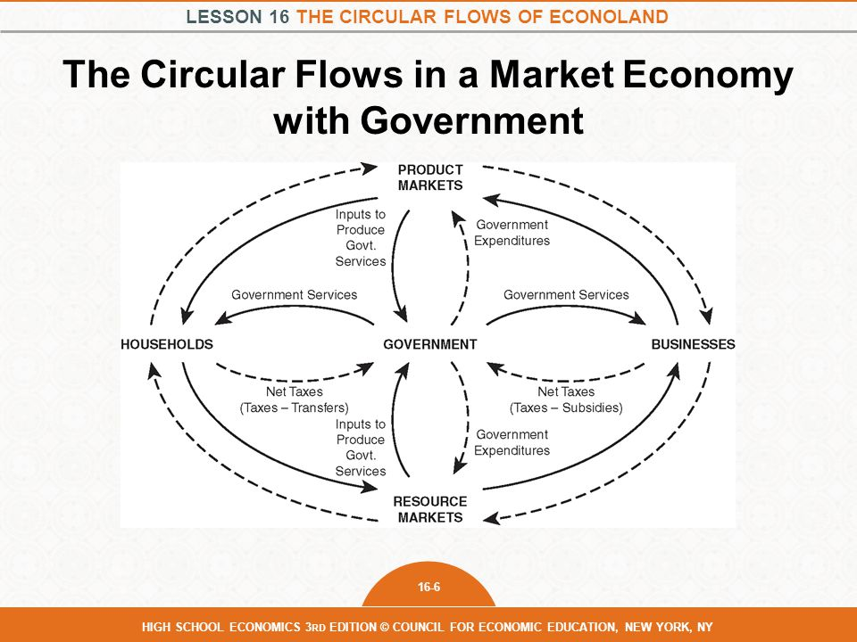 The Circular Flows in a Market Economy with Government