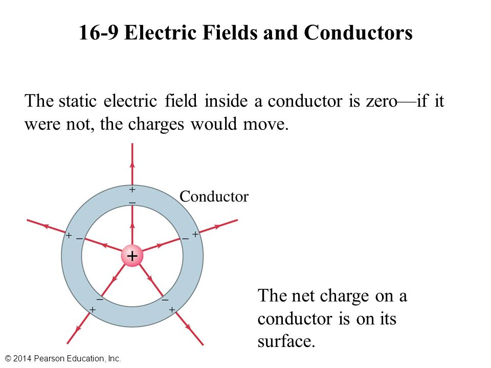 16-9 Electric Fields and Conductors