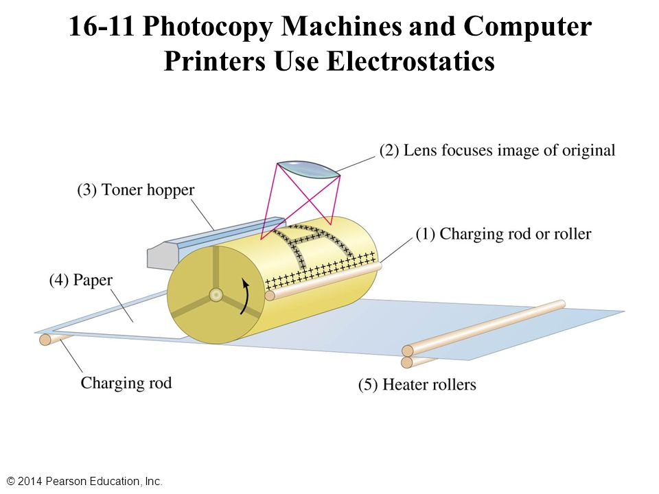 16-11 Photocopy Machines and Computer Printers Use Electrostatics