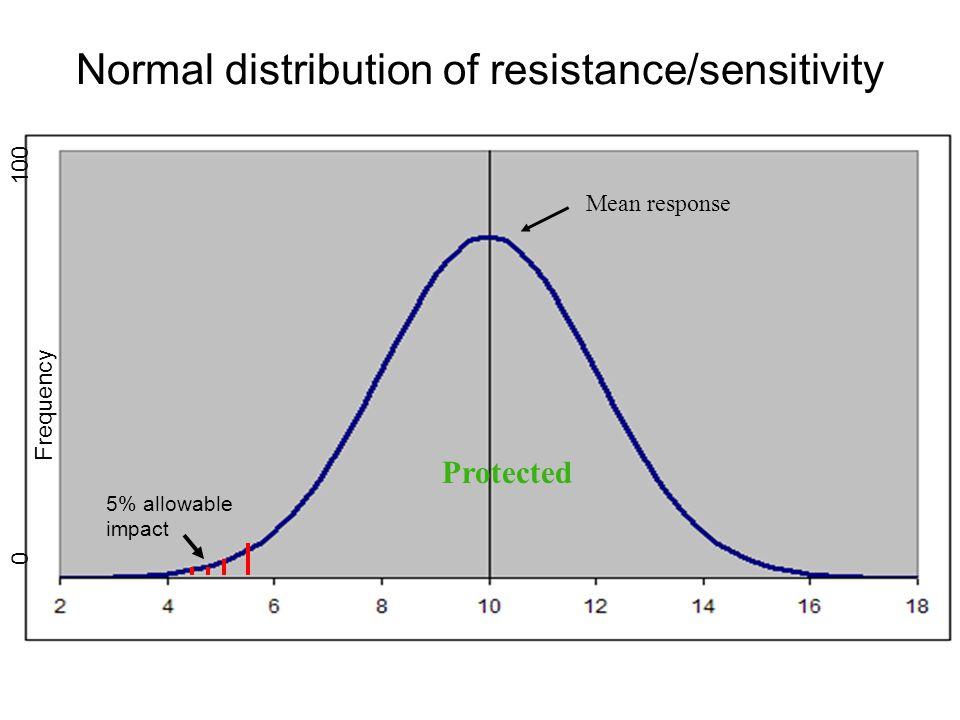 Normal distribution of resistance/sensitivity