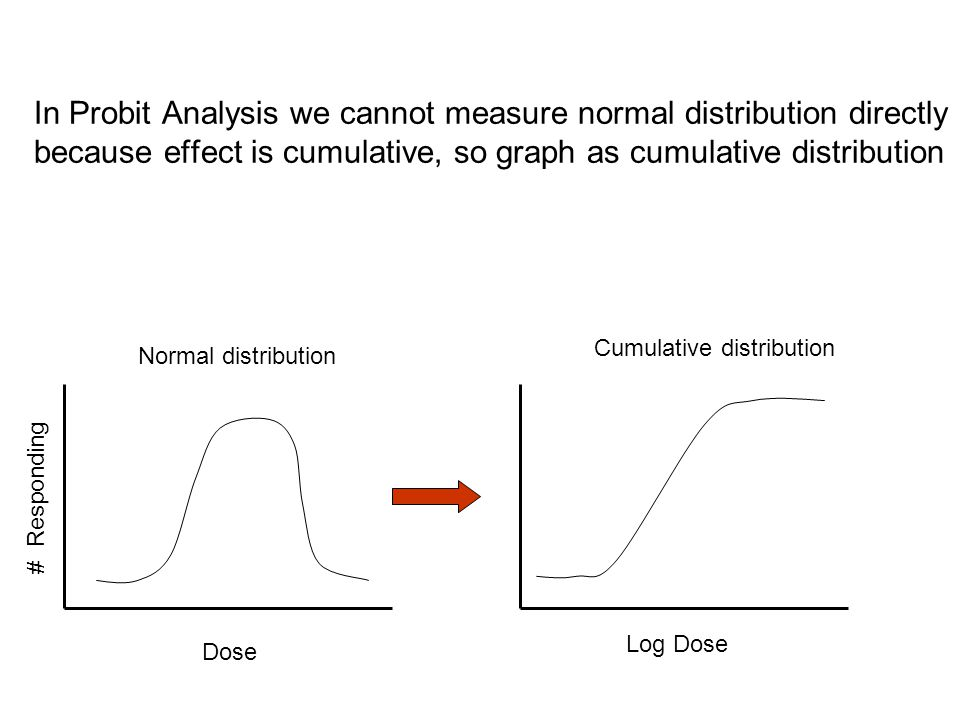In Probit Analysis we cannot measure normal distribution directly because effect is cumulative, so graph as cumulative distribution