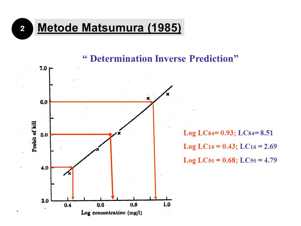 Metode Matsumura (1985) Determination Inverse Prediction 2