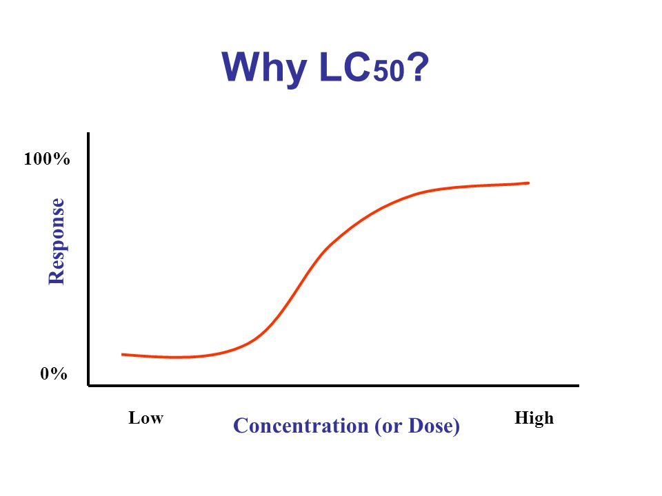 Why LC50 Concentration (or Dose) Response Low High 0% 100%