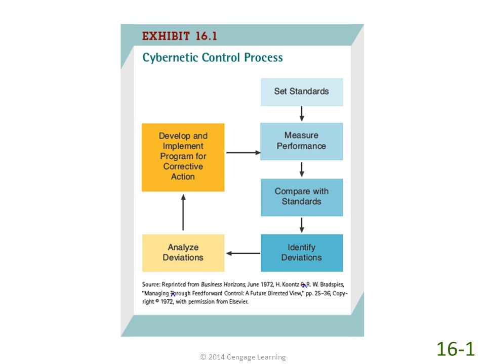 As shown in Exhibit 16-1, control is a continuous, dynamic, cybernetic process. Control begins by setting standards and then measuring performance and comparing performance to the standards. If the performance deviates from the standards, managers and employees analyze the deviations and develop and implement corrective programs that (hopefully) achieve the desired performance by meeting the standards. Managers must repeat the entire process again and again in an endless feedback loop (a continuous process). Thus, control is not a one-time achievement or result. It continues over time (i.e., it is dynamic) and requires daily, weekly, and monthly attention from managers to maintain performance levels at the standards. This constant attention is what makes control a cybernetic process. Cybernetic derives from the Greek word kubernetes, meaning steersman, that is, one who steers or keeps a craft on course. The control process shown in Exhibit 16-1 is cybernetic because constant attention to the feedback loop is necessary to keep the company's activities on course.