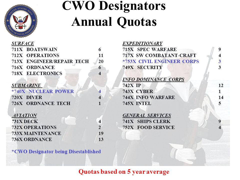 CWO Designators Annual Quotas
