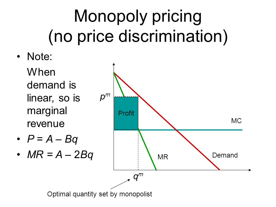 Monopoly pricing (no price discrimination)