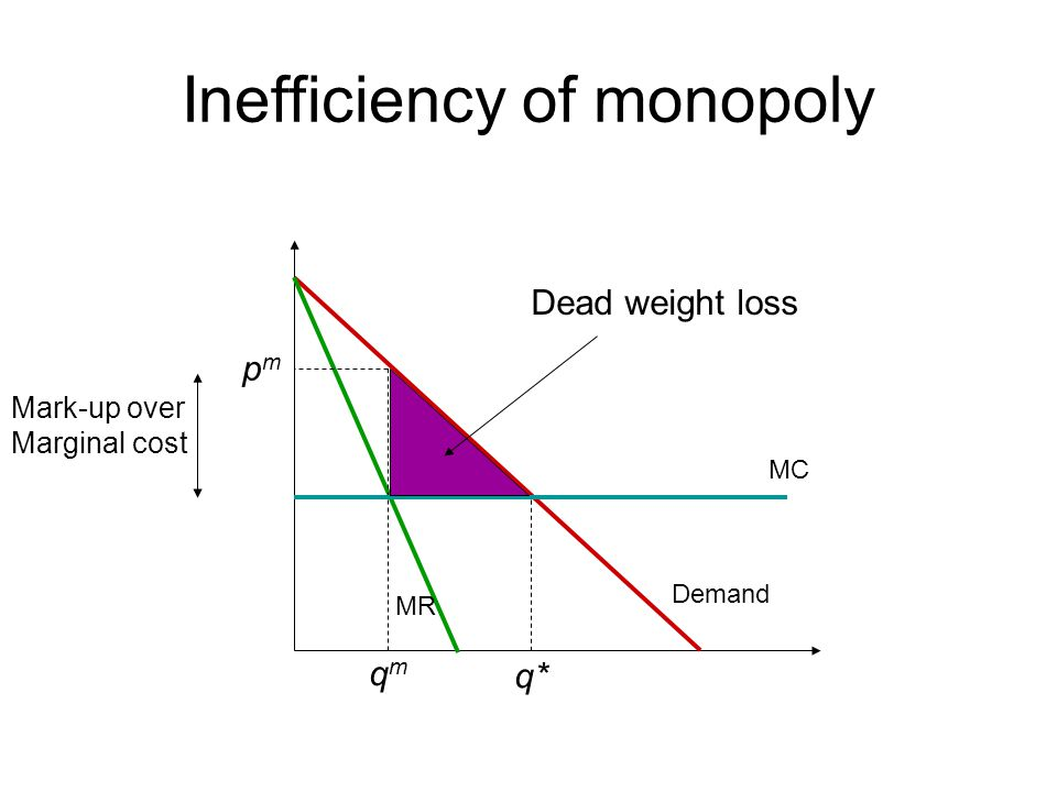 Inefficiency of monopoly